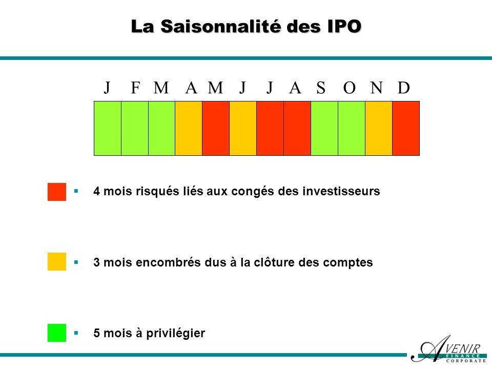 La Saisonnalité des IPO JMFMADNOSAJJ 4 mois risqués liés aux congés des investisseurs 3 mois encombrés dus à la clôture des comptes 5 mois à privilégi