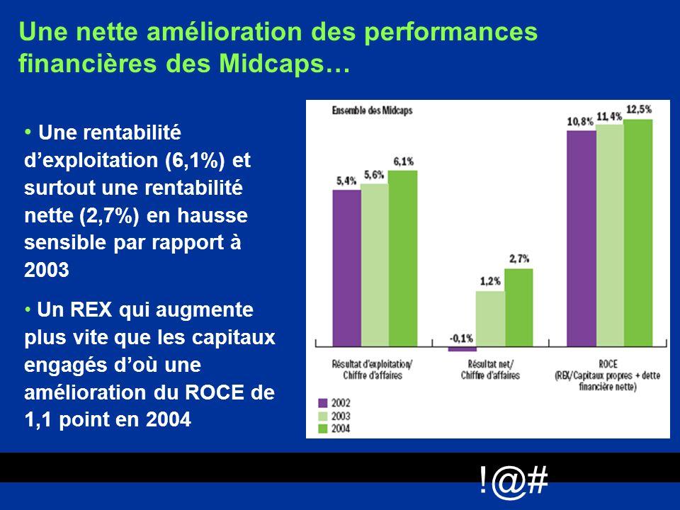 !@# Une nette amélioration des performances financières des Midcaps… Une rentabilité dexploitation (6,1%) et surtout une rentabilité nette (2,7%) en h