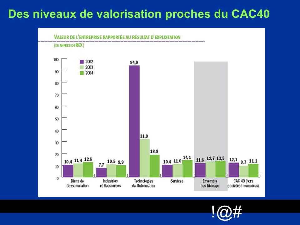!@# Des niveaux de valorisation proches du CAC40