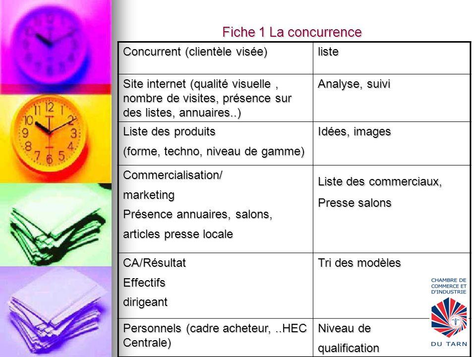 Fiche 1 La concurrence Concurrent (clientèle visée) liste Site internet (qualité visuelle, nombre de visites, présence sur des listes, annuaires..) An