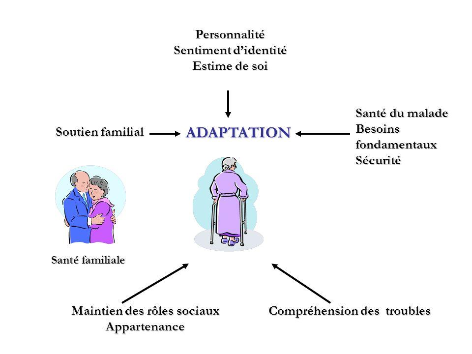 Soutien familial Personnalité Sentiment didentité Estime de soi Maintien des rôles sociaux Appartenance Compréhension des troubles ADAPTATION Santé du