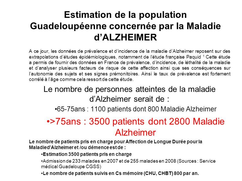 Estimation de la population Guadeloupéenne concernée par la Maladie dALZHEIMER A ce jour, les données de prévalence et dincidence de la maladie dAlzhe