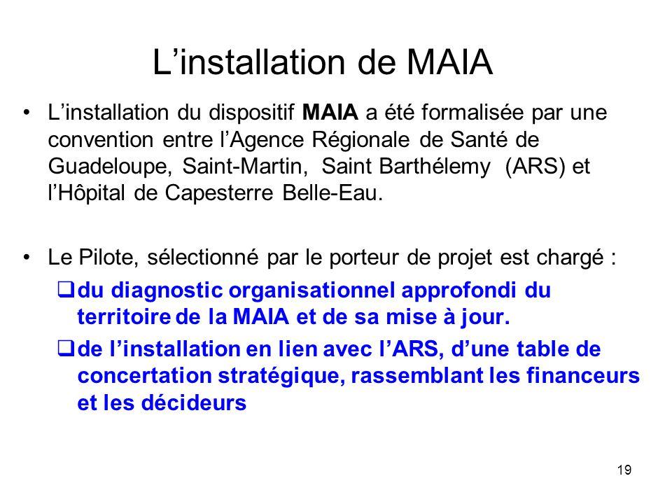 19 Linstallation de MAIA Linstallation du dispositif MAIA a été formalisée par une convention entre lAgence Régionale de Santé de Guadeloupe, Saint-Ma