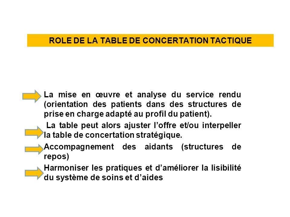 La mise en œuvre et analyse du service rendu (orientation des patients dans des structures de prise en charge adapté au profil du patient). La table p