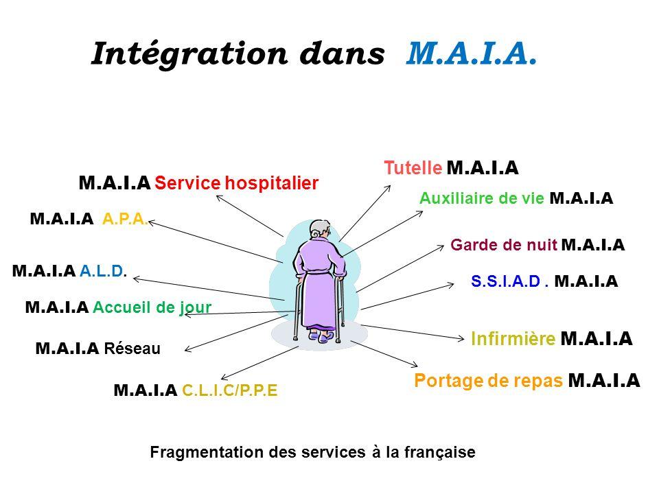 M.A.I.A Service hospitalier Portage de repas M.A.I.A Infirmière M.A.I.A Tutelle M.A.I.A M.A.I.A A.L.D. M.A.I.A Accueil de jour M.A.I.A A.P.A. Auxiliai
