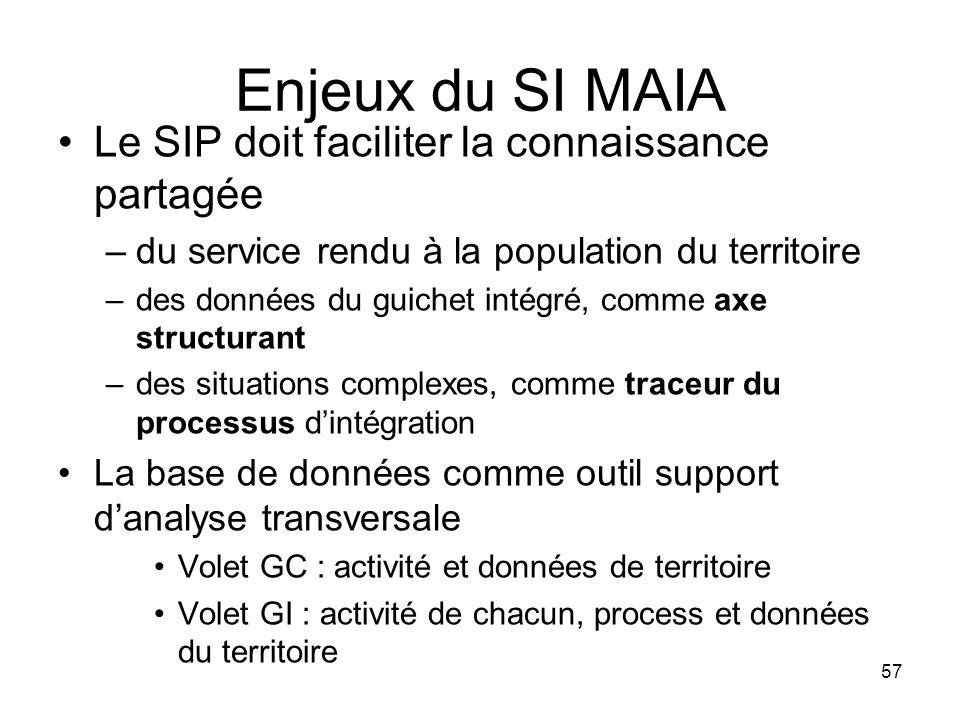 Enjeux du SI MAIA Le SIP doit faciliter la connaissance partagée –du service rendu à la population du territoire –des données du guichet intégré, comm