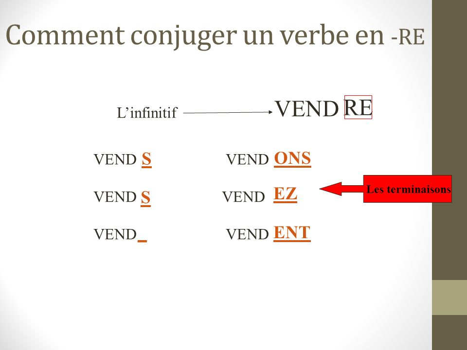 Comment conjuger un verbe en -RE Linfinitif RE VEND le radical