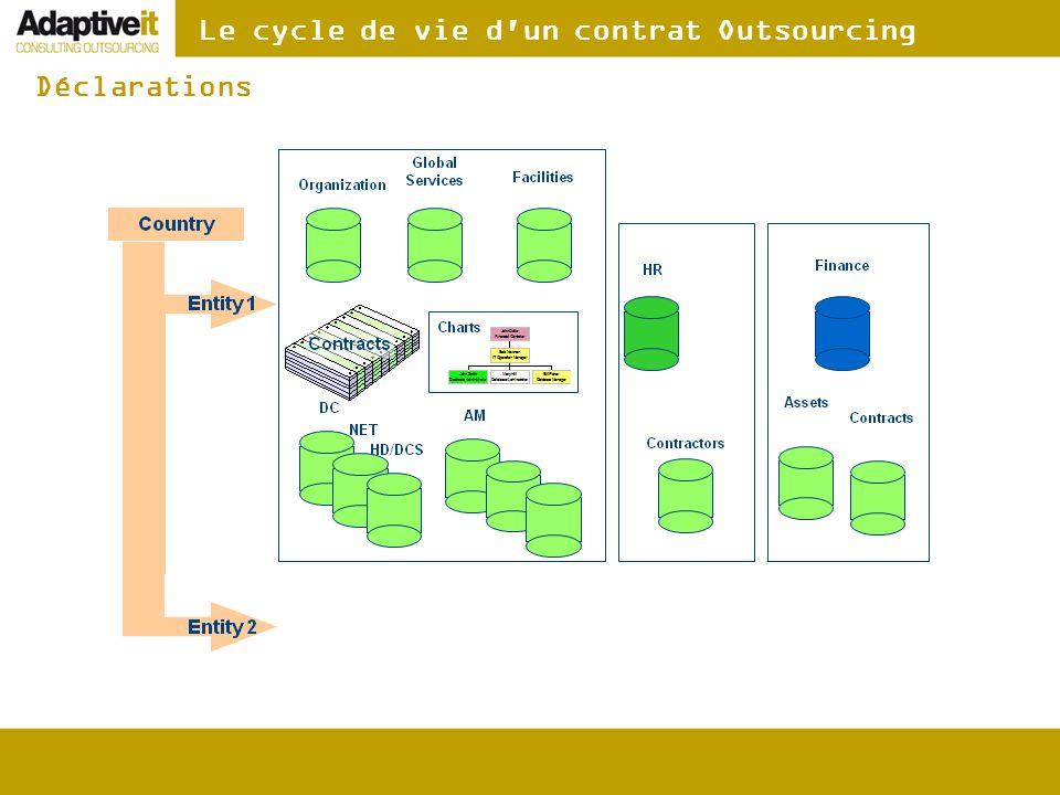 Le cycle de vie d'un contrat Outsourcing Déclarations