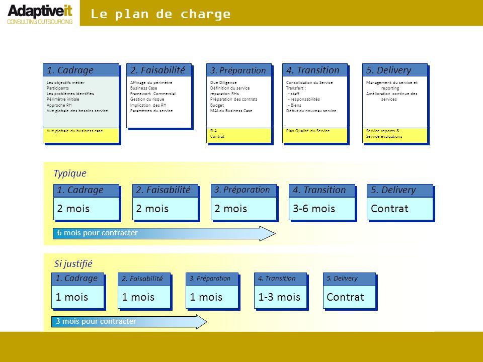 Le plan de charge 2. Faisabilité 4. Transition 5. Delivery 3. Préparation 1. Cadrage Affinage du périmètre Business Case Framework Commercial Gestion