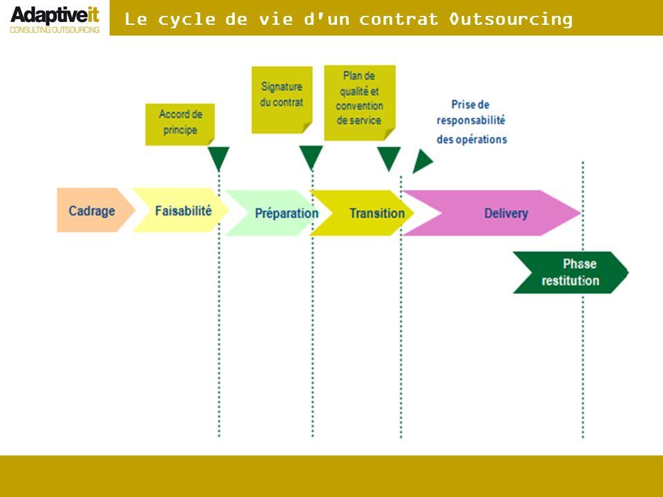 Le cycle de vie d'un contrat Outsourcing