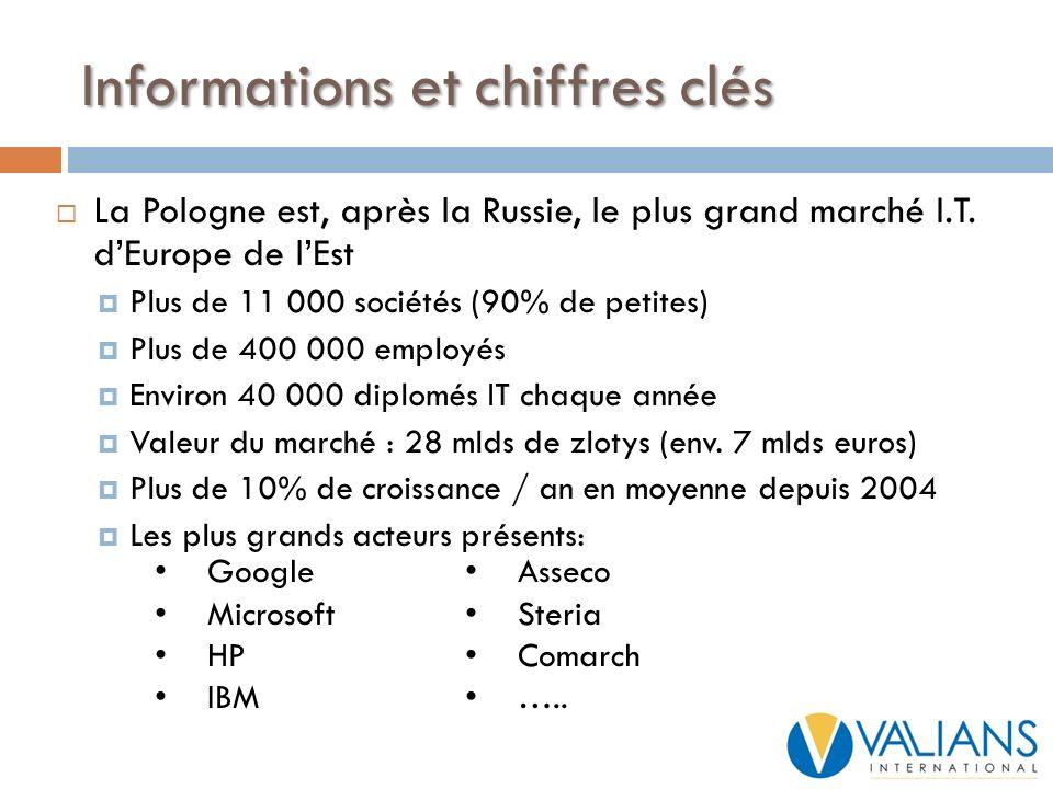 Informations et chiffres clés La Pologne est, après la Russie, le plus grand marché I.T. dEurope de lEst Plus de 11 000 sociétés (90% de petites) Plus