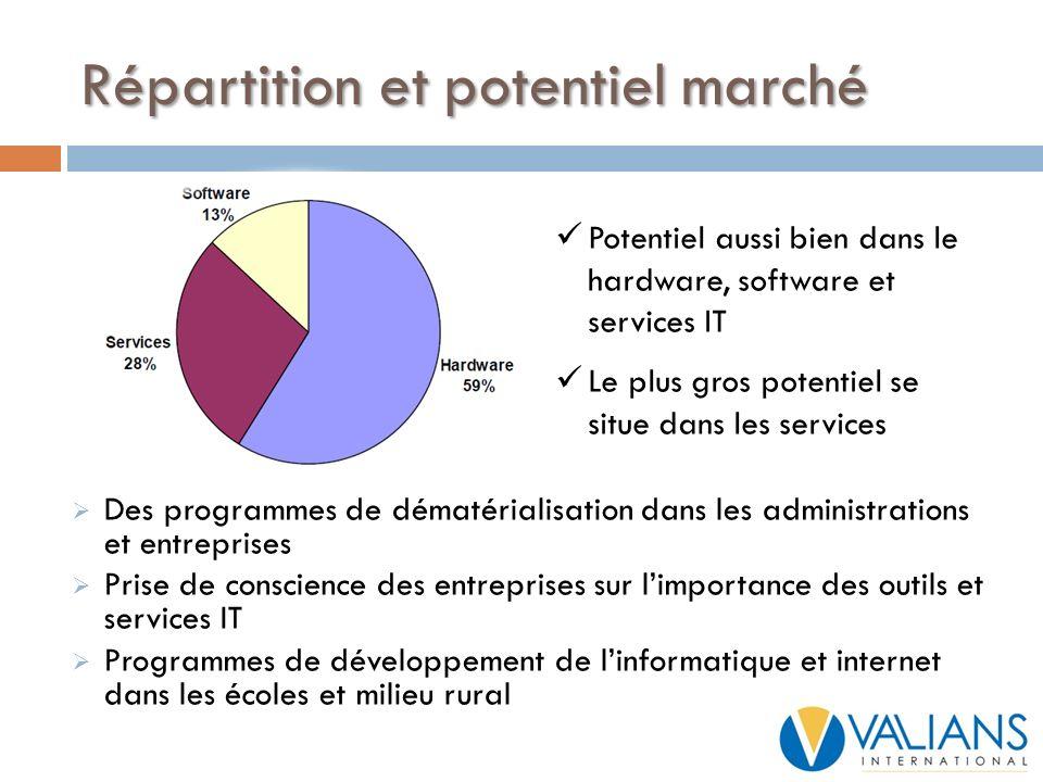 Répartition et potentiel marché Des programmes de dématérialisation dans les administrations et entreprises Prise de conscience des entreprises sur li
