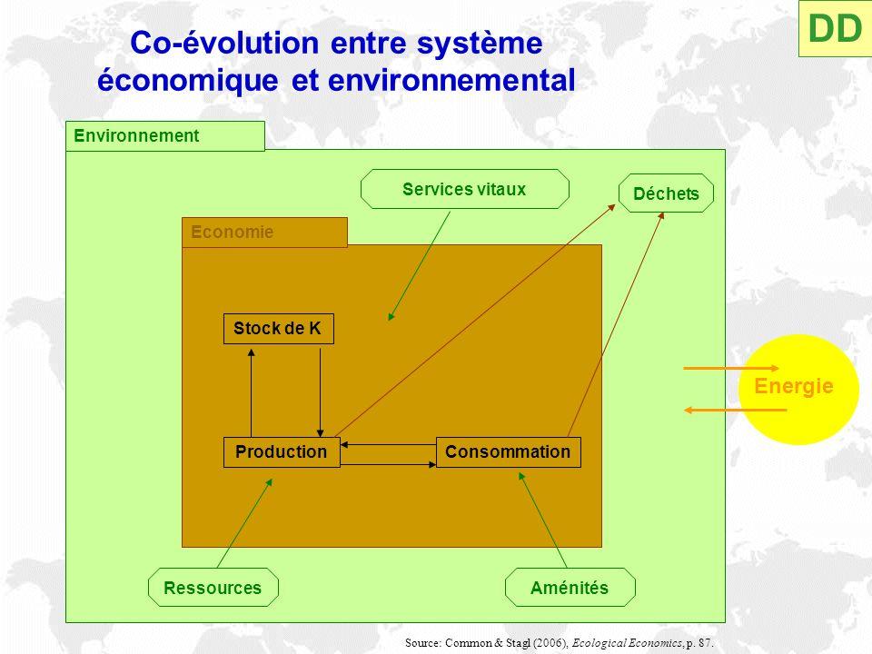 Environnement Economie Services vitaux Déchets Stock de K ProductionConsommation RessourcesAménités Energie Source: Common & Stagl (2006), Ecological