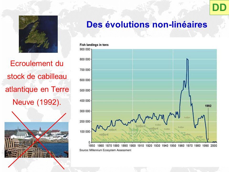 Des évolutions non-linéaires Ecroulement du stock de cabilleau atlantique en Terre Neuve (1992). DD