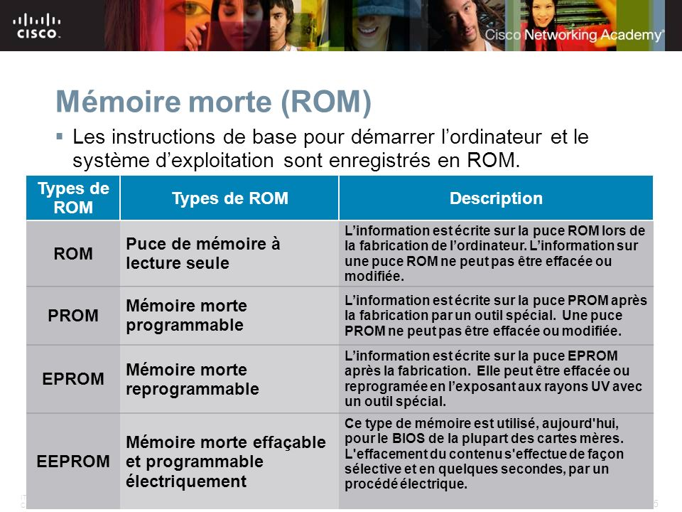 ITE PC v4.0 Chapter 1 25 © 2007 Cisco Systems, Inc. All rights reserved.Cisco Public Mémoire morte (ROM) Types de ROM Description ROM Puce de mémoire