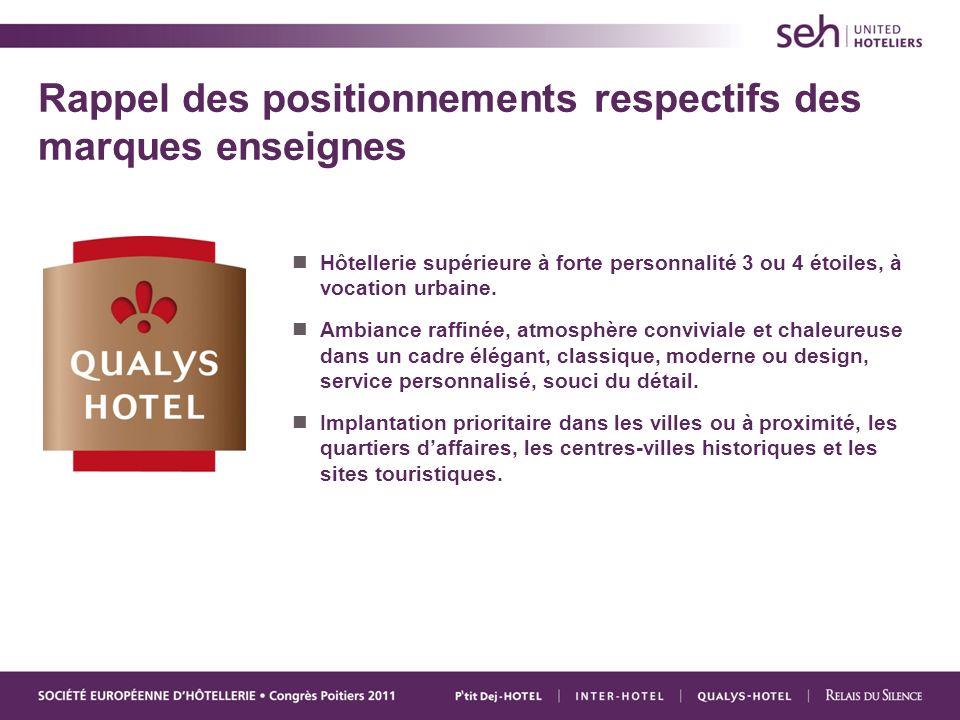 Rappel des positionnements respectifs des marques enseignes Hôtellerie supérieure à forte personnalité 3 ou 4 étoiles, à vocation urbaine.