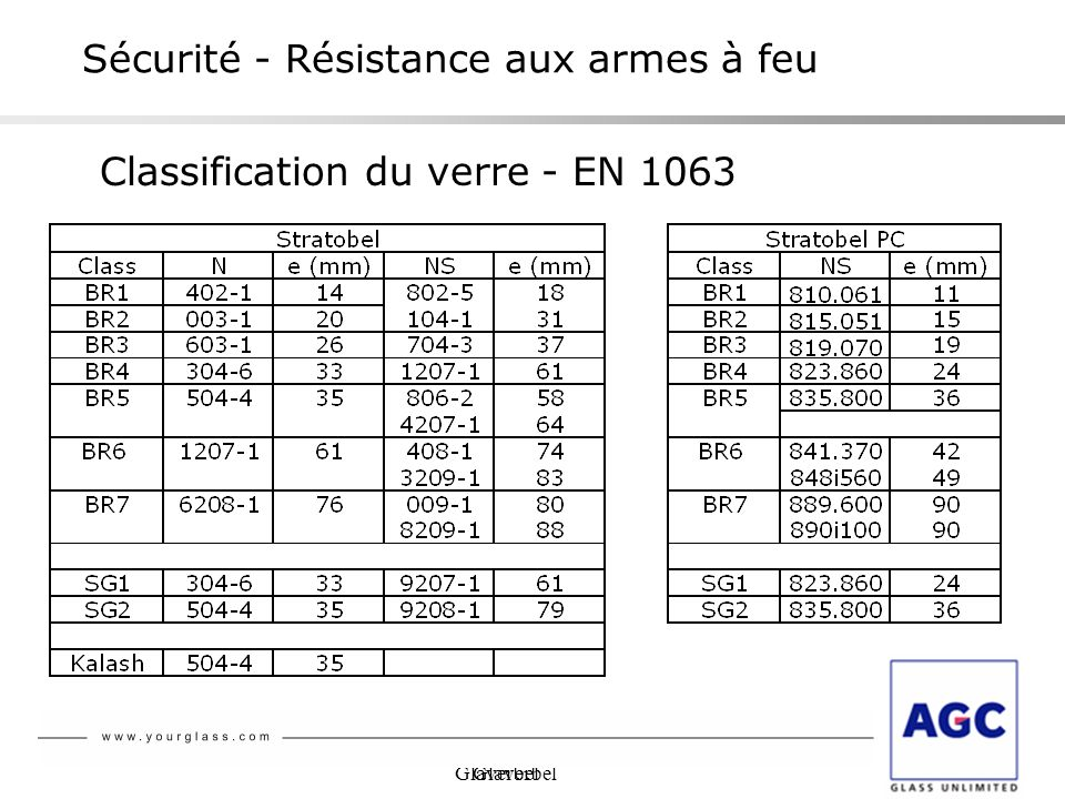 Glaverbel Sécurité - Résistance aux armes à feu Classification du verre - EN 1063