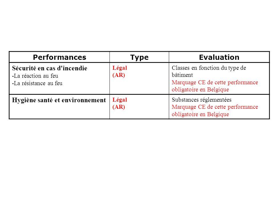 Glaverbel Performances Type Evaluation Sécurité en cas d'incendie -La réaction au feu -La résistance au feu Légal (AR) Classes en fonction du type de