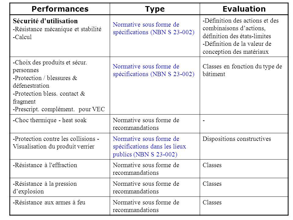 Glaverbel Performances Type Evaluation Sécurité d'utilisation -Résistance mécanique et stabilité -Calcul Normative sous forme de spécifications (NBN S