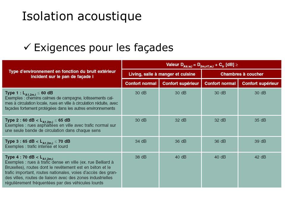 Isolation acoustique Exigences pour les façades
