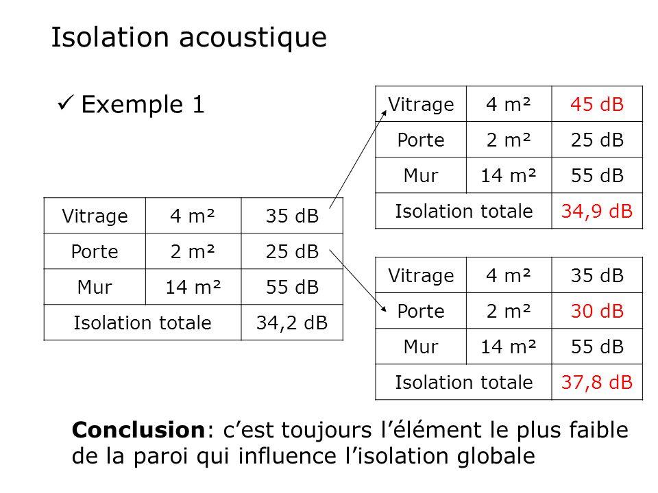 Isolation acoustique Exemple 1 Vitrage4 m²45 dB Porte2 m²25 dB Mur14 m²55 dB Isolation totale34,9 dB Vitrage4 m²35 dB Porte2 m²25 dB Mur14 m²55 dB Iso