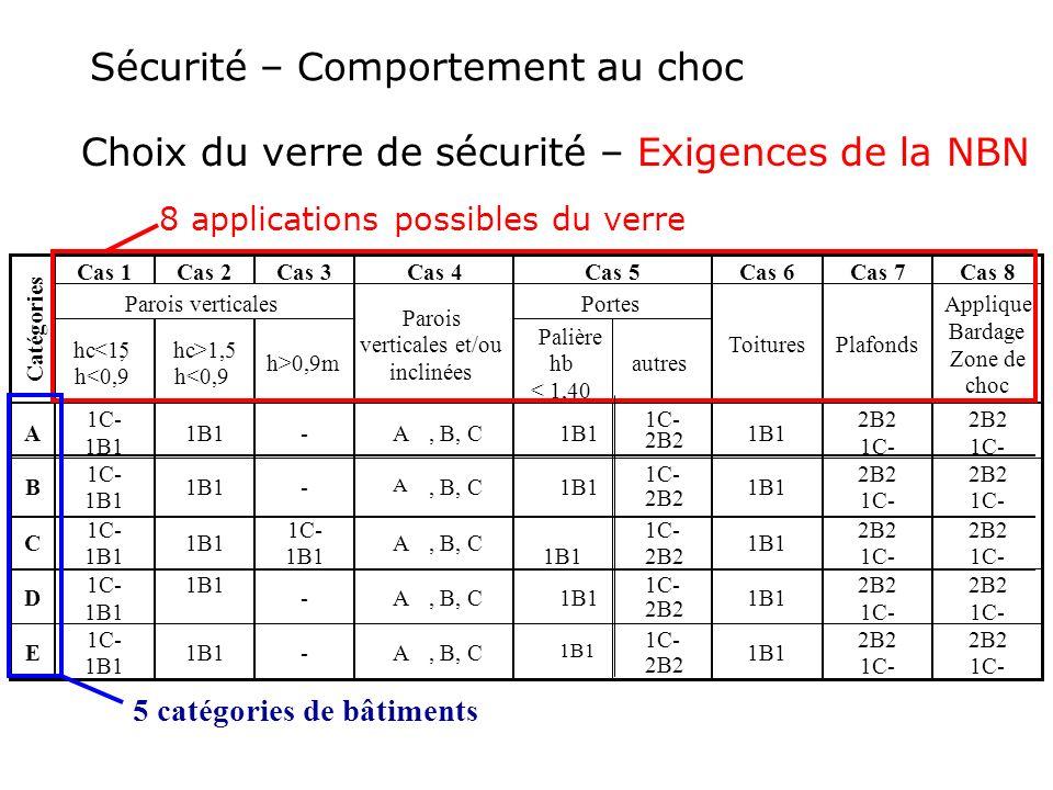Sécurité – Comportement au choc Choix du verre de sécurité – Exigences de la NBN Cas 1 Cas 2 Cas 3 Cas 4 Cas 5 Cas 6 Cas 7 Cas 8 Parois verticales Por