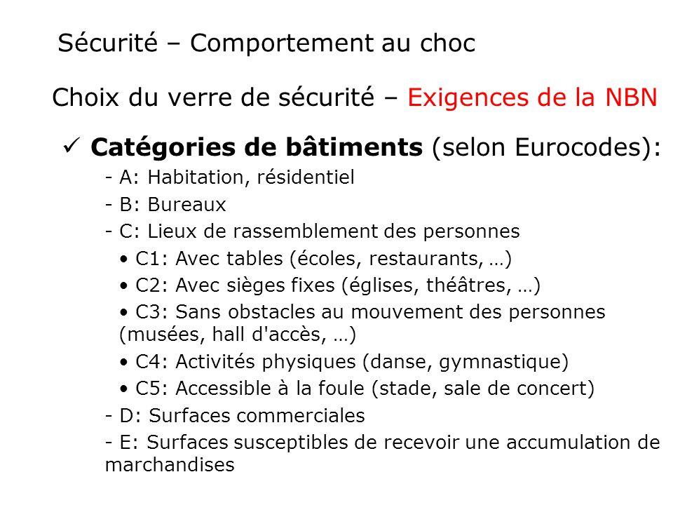 Sécurité – Comportement au choc Choix du verre de sécurité – Exigences de la NBN Catégories de bâtiments (selon Eurocodes): - A: Habitation, résidenti
