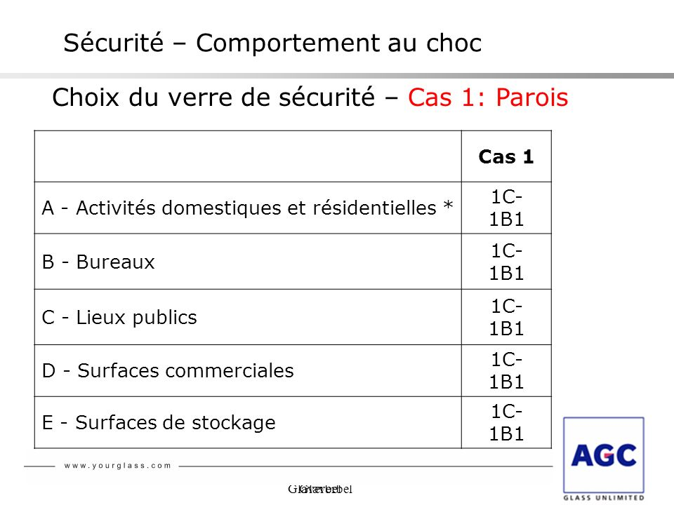 Glaverbel Sécurité – Comportement au choc Choix du verre de sécurité – Cas 1: Parois Cas 1 A - Activités domestiques et résidentielles * 1C- 1B1 B - B