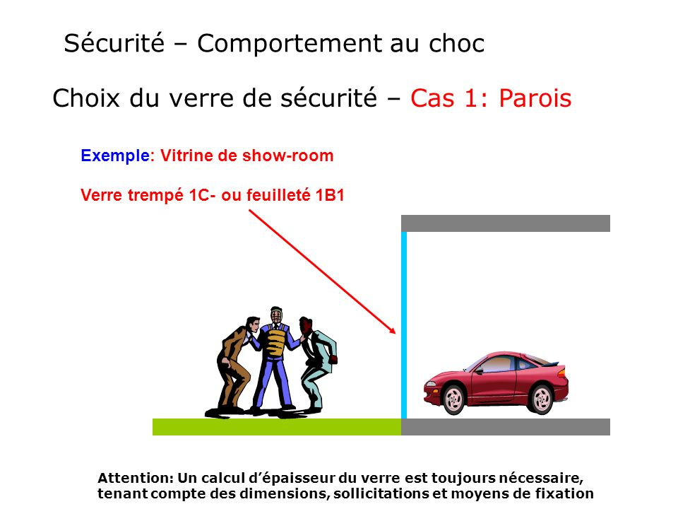 Sécurité – Comportement au choc Choix du verre de sécurité – Cas 1: Parois Verre trempé 1C- ou feuilleté 1B1 Exemple: Vitrine de show-room Attention: