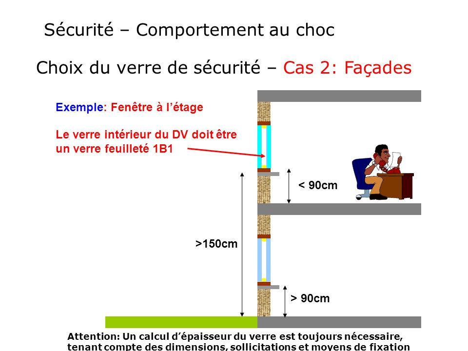 Sécurité – Comportement au choc Choix du verre de sécurité – Cas 2: Façades Exemple: Fenêtre à létage Attention: Un calcul dépaisseur du verre est tou