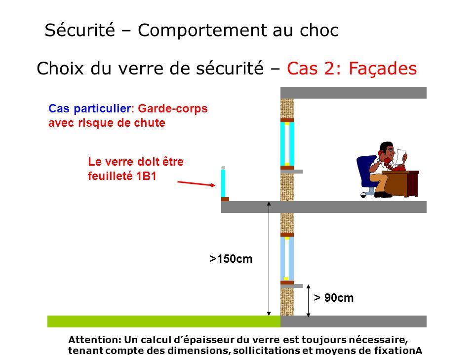 Sécurité – Comportement au choc >150cm Choix du verre de sécurité – Cas 2: Façades Cas particulier: Garde-corps avec risque de chute Le verre doit êtr