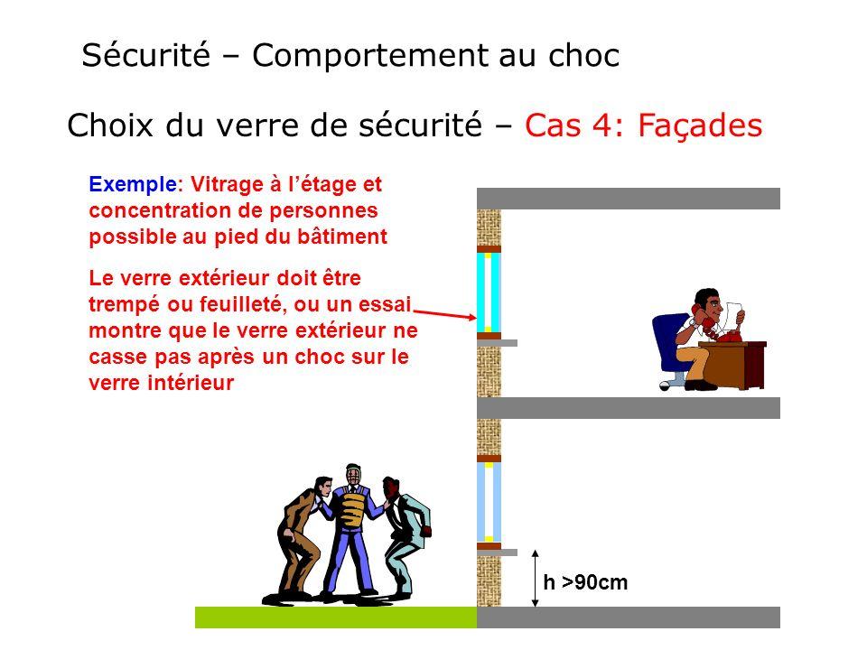 Sécurité – Comportement au choc Choix du verre de sécurité – Cas 4: Façades Exemple: Vitrage à létage et concentration de personnes possible au pied d