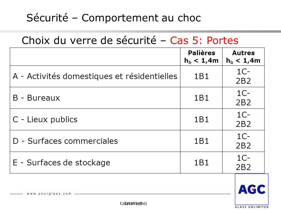 Glaverbel Sécurité – Comportement au choc Choix du verre de sécurité – Cas 5: Portes Palières h b < 1,4m Autres h b < 1,4m A - Activités domestiques e