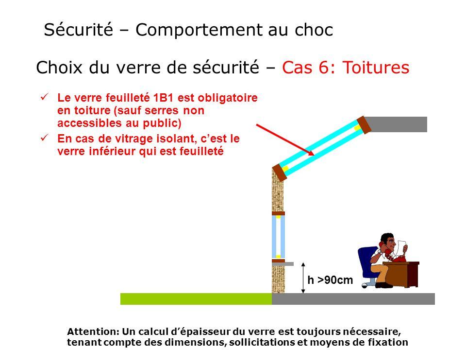 Sécurité – Comportement au choc Choix du verre de sécurité – Cas 6: Toitures Attention: Un calcul dépaisseur du verre est toujours nécessaire, tenant