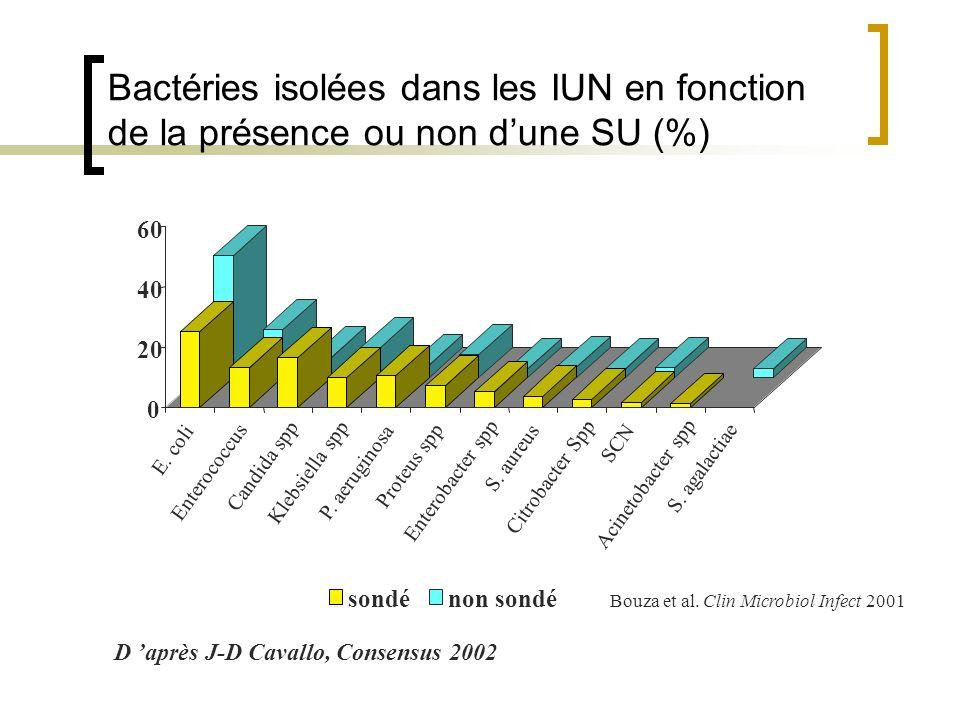 Bouza et al. Clin Microbiol Infect 2001 D après J-D Cavallo, Consensus 2002 0 20 40 60 E. coli Enterococcus Candida spp Klebsiella spp P. aeruginosa P