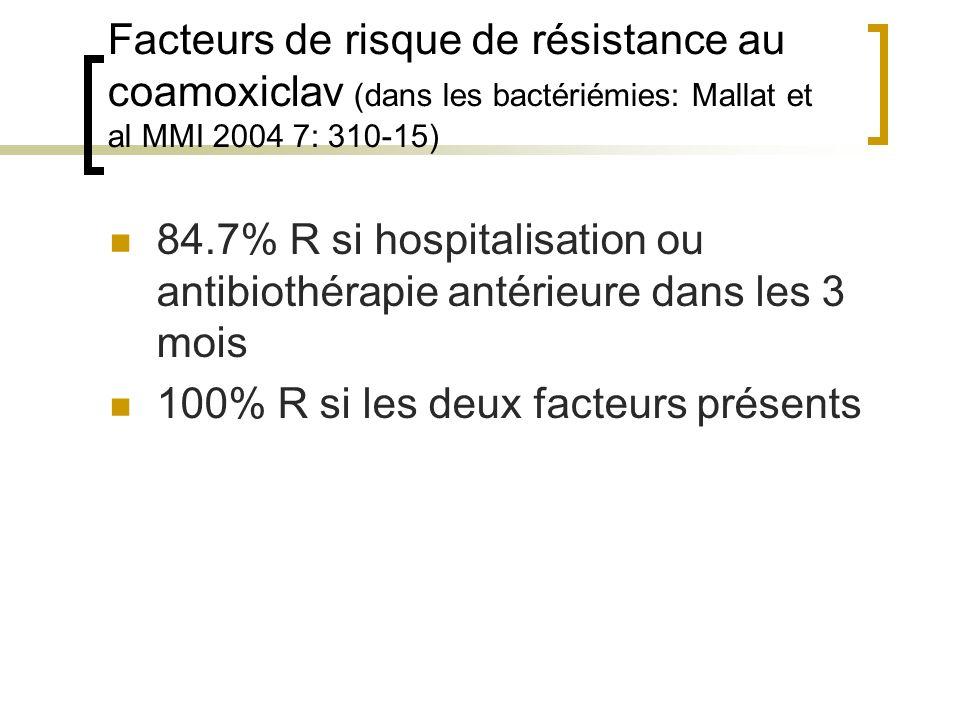 Facteurs de risque de résistance au coamoxiclav (dans les bactériémies: Mallat et al MMI 2004 7: 310-15) 84.7% R si hospitalisation ou antibiothérapie