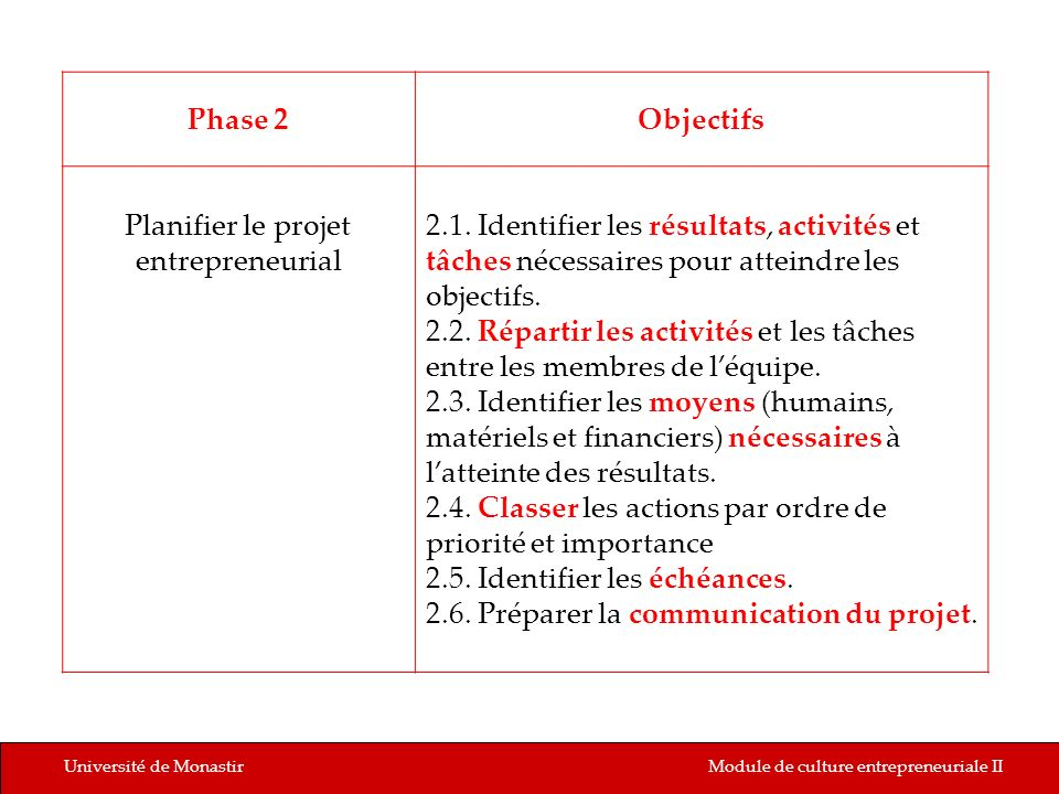 Université de MonastirModule de culture entrepreneuriale II Phase 2Objectifs Planifier le projet entrepreneurial 2.1. Identifier les résultats, activi