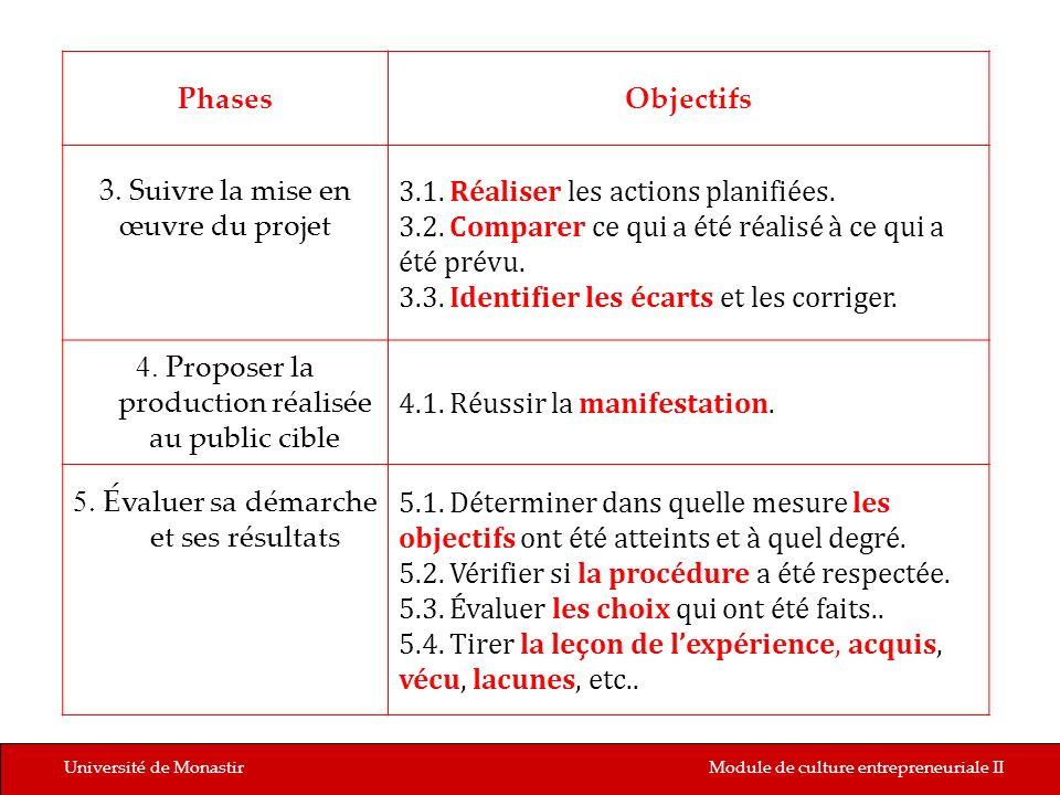 Université de MonastirModule de culture entrepreneuriale II PhasesObjectifs 3. Suivre la mise en œuvre du projet 3.1. Réaliser les actions planifiées.
