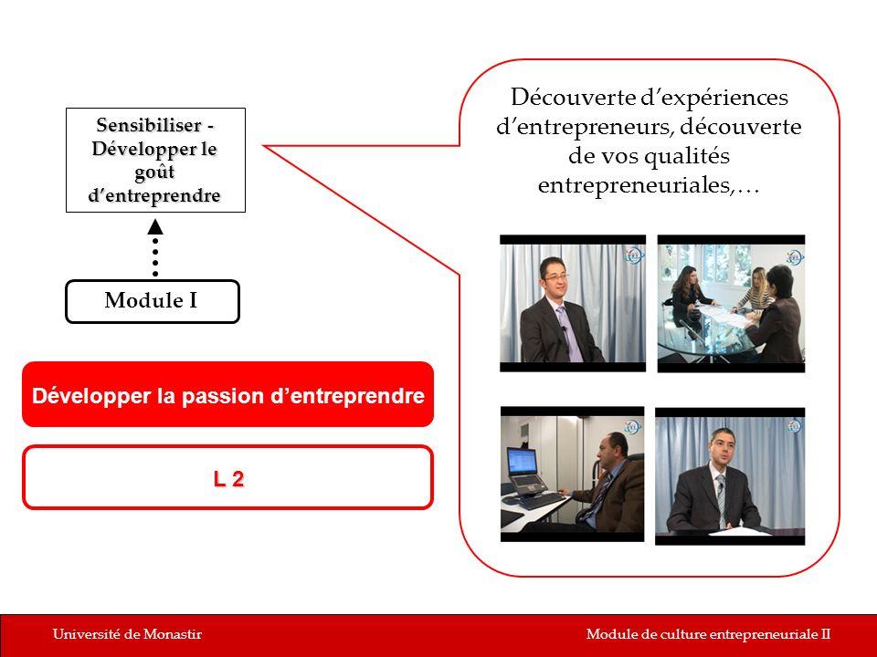 Université de MonastirModule de culture entrepreneuriale II L 2 Sensibiliser - Développer le goût dentreprendre Module I Développer la passion dentrep