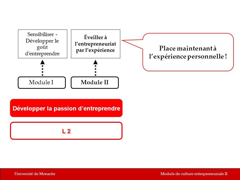 Université de MonastirModule de culture entrepreneuriale II L 2 Sensibiliser - Développer le goût dentreprendre Module IModule II Éveiller à lentrepre