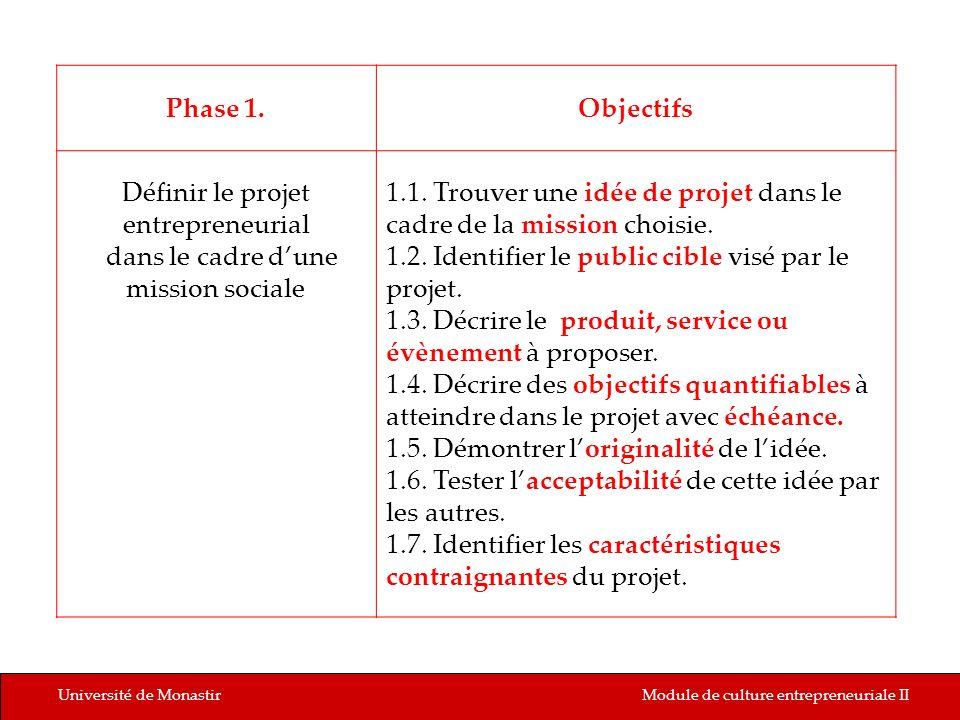 Université de MonastirModule de culture entrepreneuriale II Phase 1.Objectifs Définir le projet entrepreneurial dans le cadre dune mission sociale 1.1