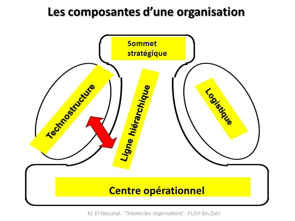 Les composantes dune organisation Centre opérationnel Sommet stratégique Technostructure Logistique Ligne hiérarchique M. El Maouhal -