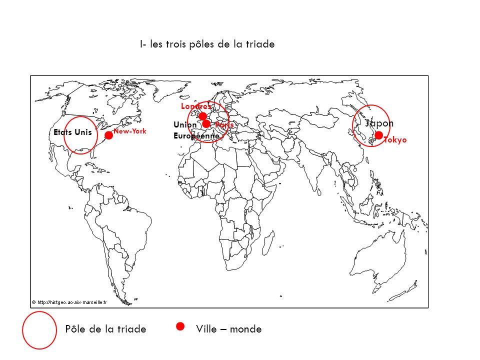 Lorganisation de lespace mondialisé Ja Etats Unis Union Européenne Pôle de la triadeVille – monde Japon New-York Paris Londres Tokyo I- les trois pôle