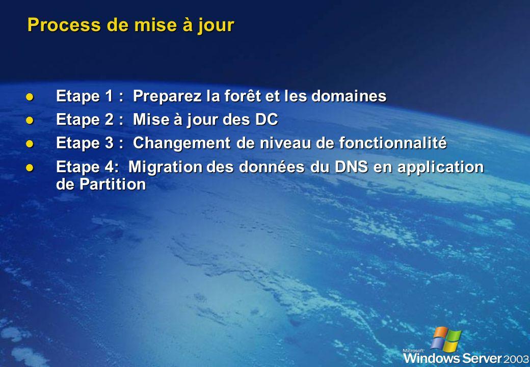 Agenda Migration Migration Niveau Fonctionnel Niveau Fonctionnel Windows NT® 4.0 vers Windows Server 2003 Windows NT® 4.0 vers Windows Server 2003 Win