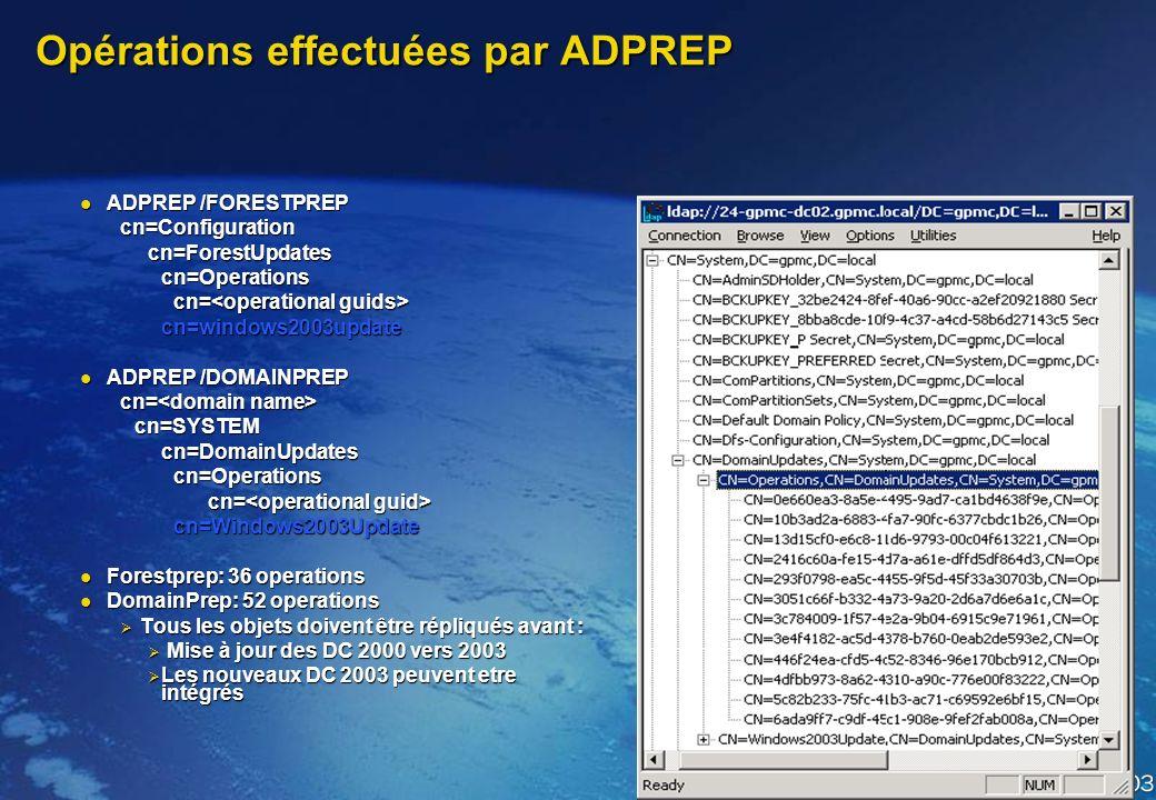 ADPREP /DOMAINPREP Préparation de chaques domaines ADPREP /DOMAINPREP ADPREP /DOMAINPREP Ajoute de nouveaux SD, dans la partition de domaine et SYSVOL