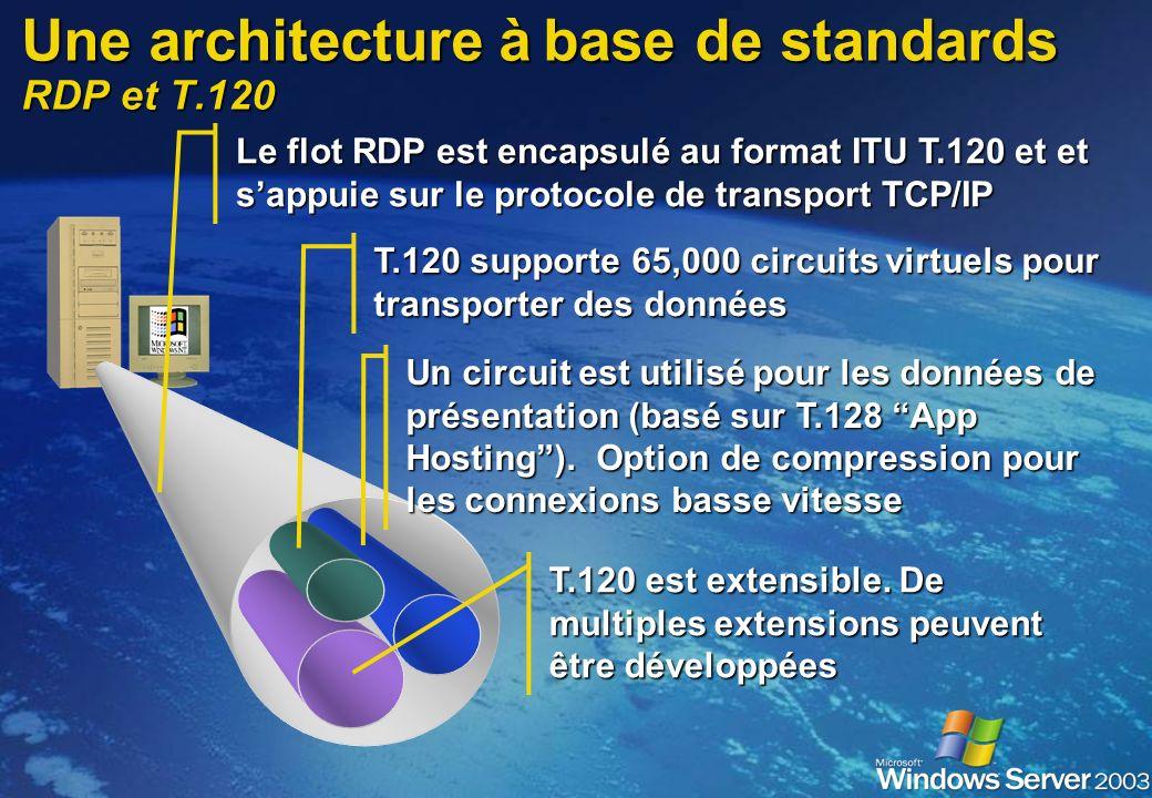 Principe de fonctionnement RDP TCP/IP Serveur Client