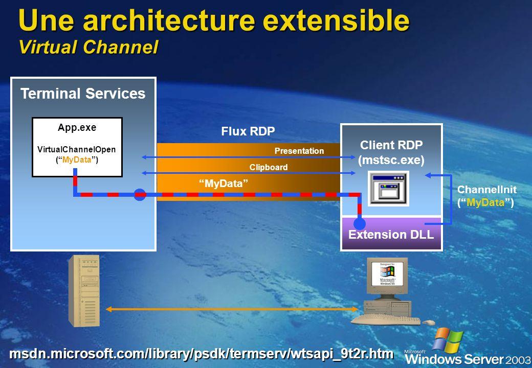 Une architecture à base de standards RDP et T.120 Le flot RDP est encapsulé au format ITU T.120 et et sappuie sur le protocole de transport TCP/IP T.1