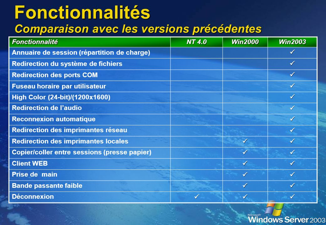 Fonctionnalités Apports de Windows 2003 Bande passante Bande passante Améliorations par rapport à RDP 5.0 Améliorations par rapport à RDP 5.0 Désactiv