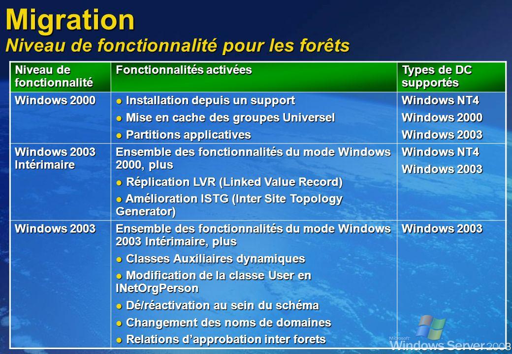Niveau de fonctionnalité Fonctionnalités activées Types de DC supportés Windows 2000 mixte Installation depuis un support Installation depuis un suppo