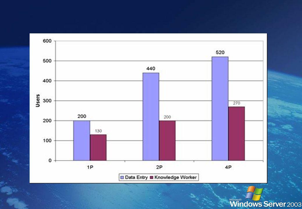 (Configuration matérielle 4P 1.6 GHz P4, 4GB RAM) Augmentation du nombre de sessions grâce aux améliorations des mécanismes de gestion de la mémoire A